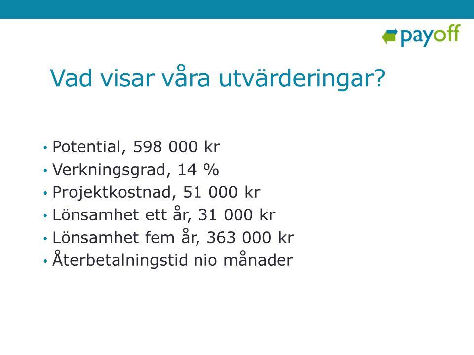 Vad visar våra utvärderingar? • Potential, 598 000 kr • Verkningsgrad, 14 % • Projektkostnad, 51 000 kr • Lönsamhet ett år, 31 000 kr • Lönsamhet fem