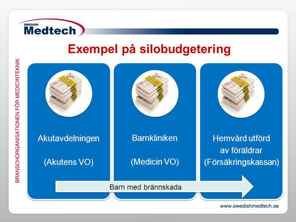 Exempel på silobudgetering Akutavdelningen (Akutens VO) Barnkliniken (Medicin VO) Hemvård utförd av föräldrar (Försäkringskassan) Barn med brännskada