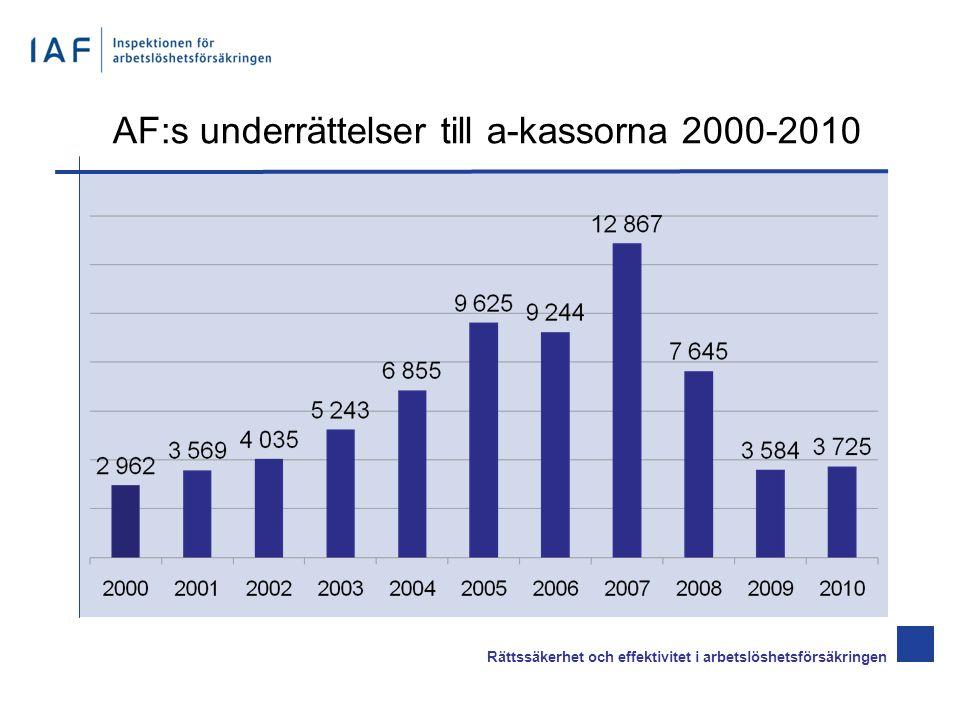 AF:s underrättelser till a-kassorna per 1 000 ersättningstagare 2005-2010 Rättssäkerhet och effektivitet i arbetslöshetsförsäkringen