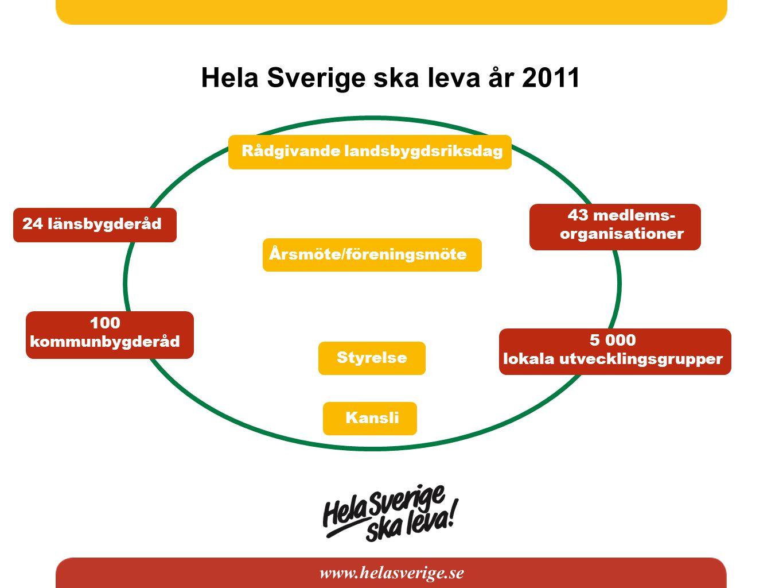 www.helasverige.se 24 länsbygderåd 100 kommunbygderåd 43 medlems- organisationer 5 000 lokala utvecklingsgrupper Rådgivande landsbygdsriksdag Kansli S