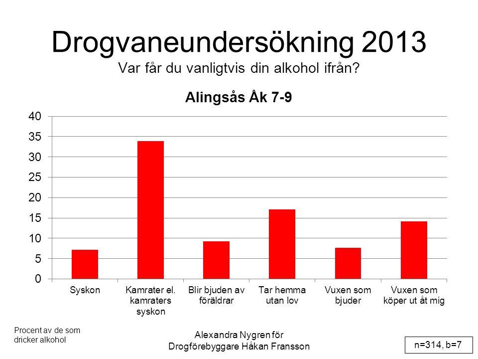 Drogvaneundersökning 2013 Var får du vanligtvis din alkohol ifrån? n=314, b=7 Alexandra Nygren för Drogförebyggare Håkan Fransson Procent av de som dr