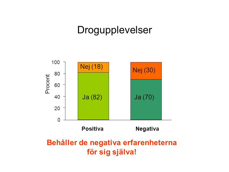 Drogupplevelser Ja (82) Ja (70) Nej (18) Nej (30) 0 20 40 60 80 100 Positiva Negativa Procent Behåller de negativa erfarenheterna för sig själva!
