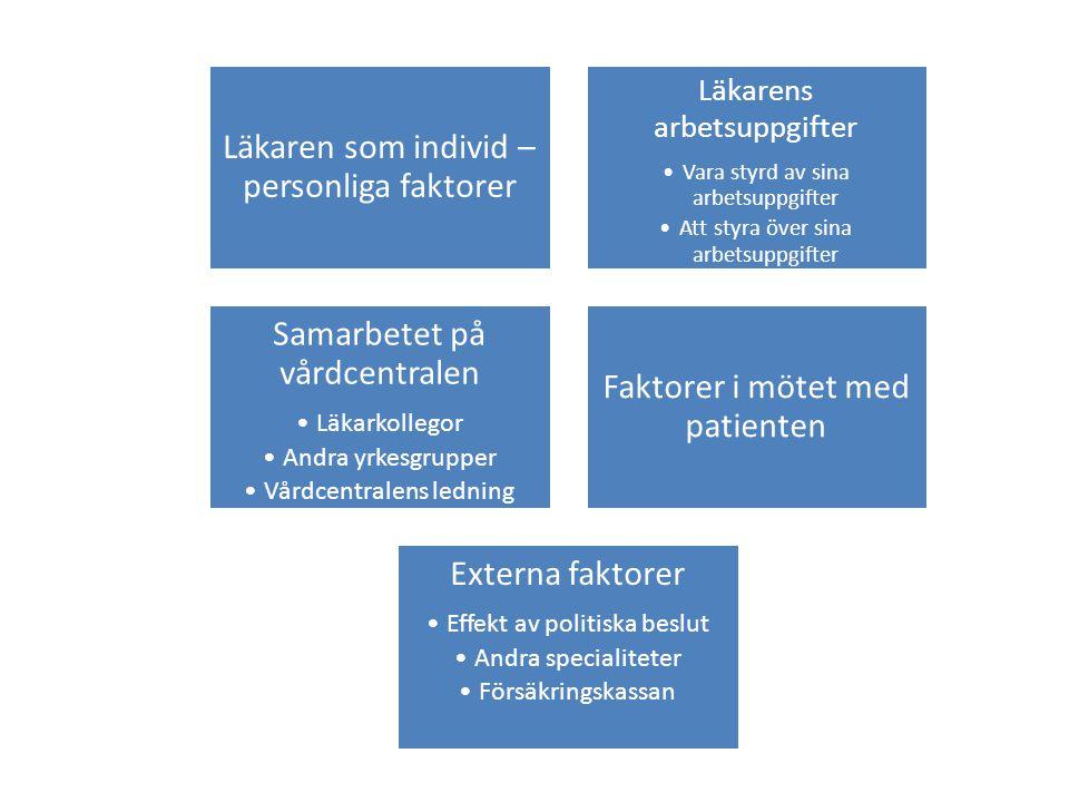 Läkaren som individ – personliga faktorer Läkarens arbetsuppgifter •Vara styrd av sina arbetsuppgifter •Att styra över sina arbetsuppgifter Samarbetet