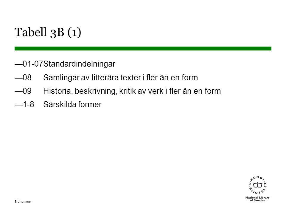 Sidnummer Tabell 3B (1) —01-07Standardindelningar —08Samlingar av litterära texter i fler än en form —09Historia, beskrivning, kritik av verk i fler ä