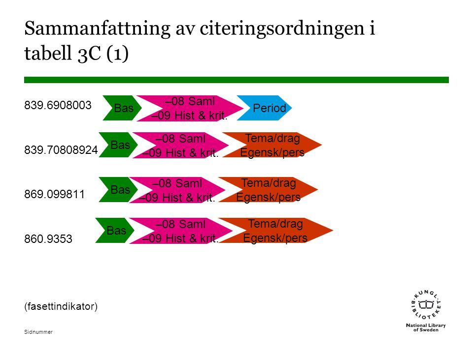Sidnummer Sammanfattning av citeringsordningen i tabell 3C (1) 839.6908003 839.70808924 869.099811 860.9353 (fasettindikator) Bas –08 Saml –09 Hist &