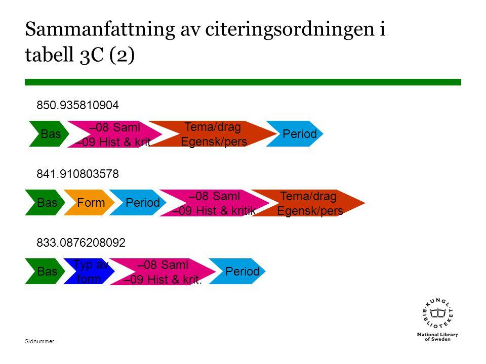 Sidnummer Sammanfattning av citeringsordningen i tabell 3C (2) 850.935810904 841.910803578 833.0876208092 Bas –08 Saml –09 Hist & krit. Tema/drag Egen