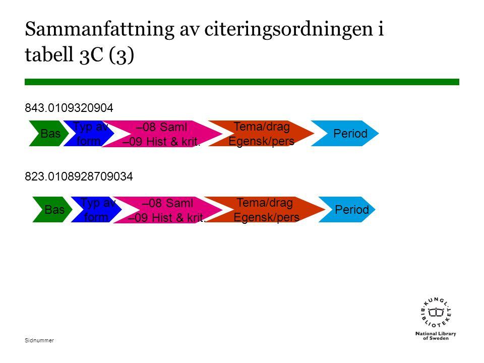 Sidnummer Sammanfattning av citeringsordningen i tabell 3C (3) 843.0109320904 823.0108928709034 Bas Typ av form –08 Saml –09 Hist & krit. Tema/drag Eg