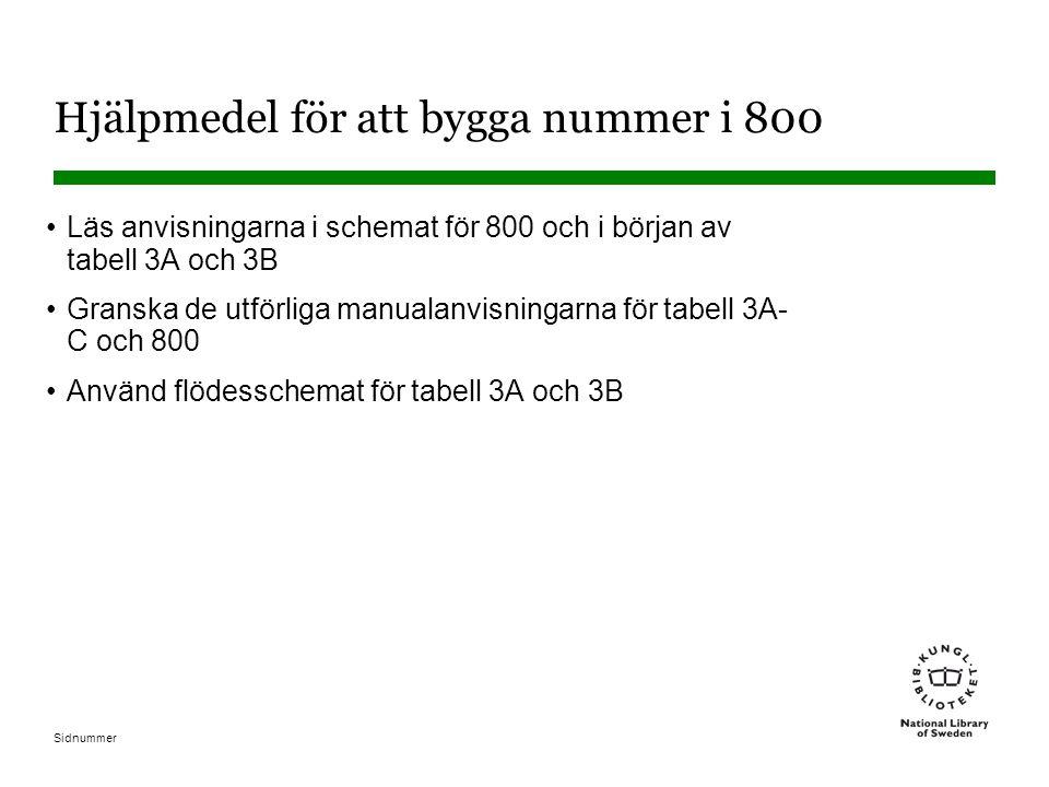 Sidnummer Exempel: period (samling) Samling av isländsk 1800-talspoesi och berättelser 839.6908003 839.69 Basnummer för isländsk litteratur 08 Samlingar (tabell 3B) 0 Fasettindikator (från -080001-08099 i tabell 3B) 0 Fasettindikator (från -01-09 i tabell 3C) 3 1835-1899 (periodtabell under 839.6901-839.698) Bas Period –08 Samling –09Hist & krit