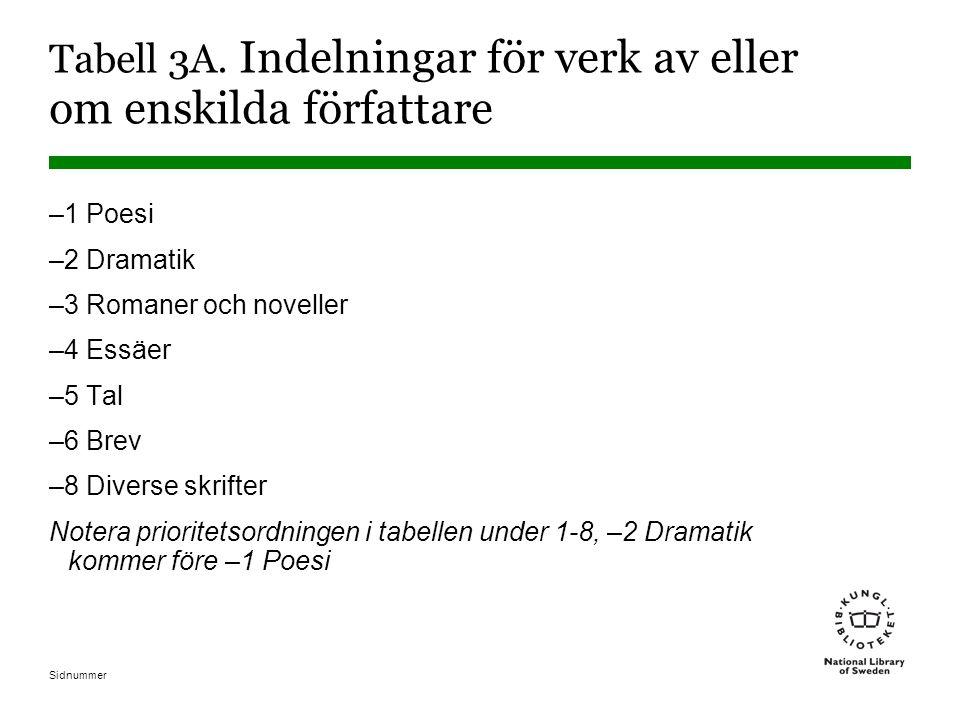 Sidnummer Tabell 3A. Indelningar för verk av eller om enskilda författare –1 Poesi –2 Dramatik –3 Romaner och noveller –4 Essäer –5 Tal –6 Brev –8 Div