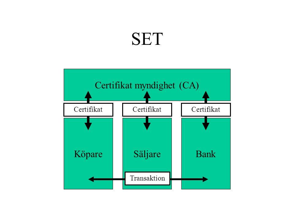 KöpareBankSäljare Transaktion SET Certifikat myndighet (CA) Certifikat