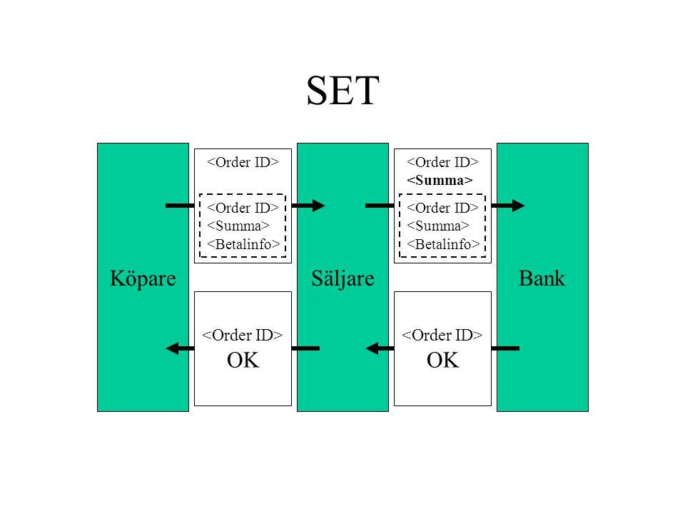 Digital Valuta (http://www.standardtransactions.com/digitalcurrencies.html)http://www.standardtransactions.com/digitalcurrencies.html •Spara värde i digital form –Digital plånbok –Smart card (t.