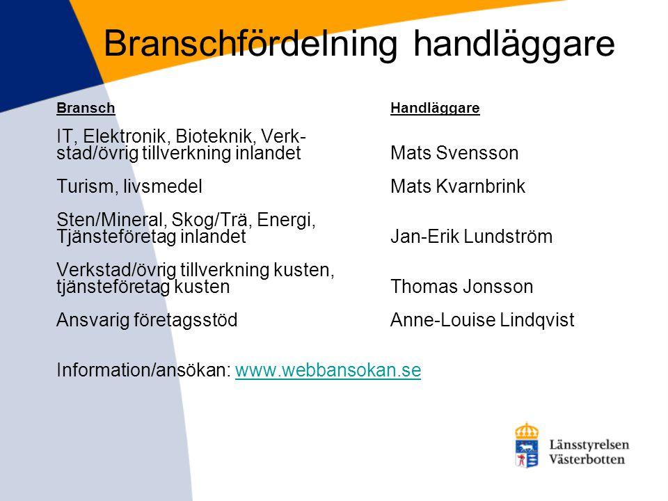 Branschfördelning handläggare BranschHandläggare IT, Elektronik, Bioteknik, Verk- stad/övrig tillverkning inlandetMats Svensson Turism, livsmedelMats