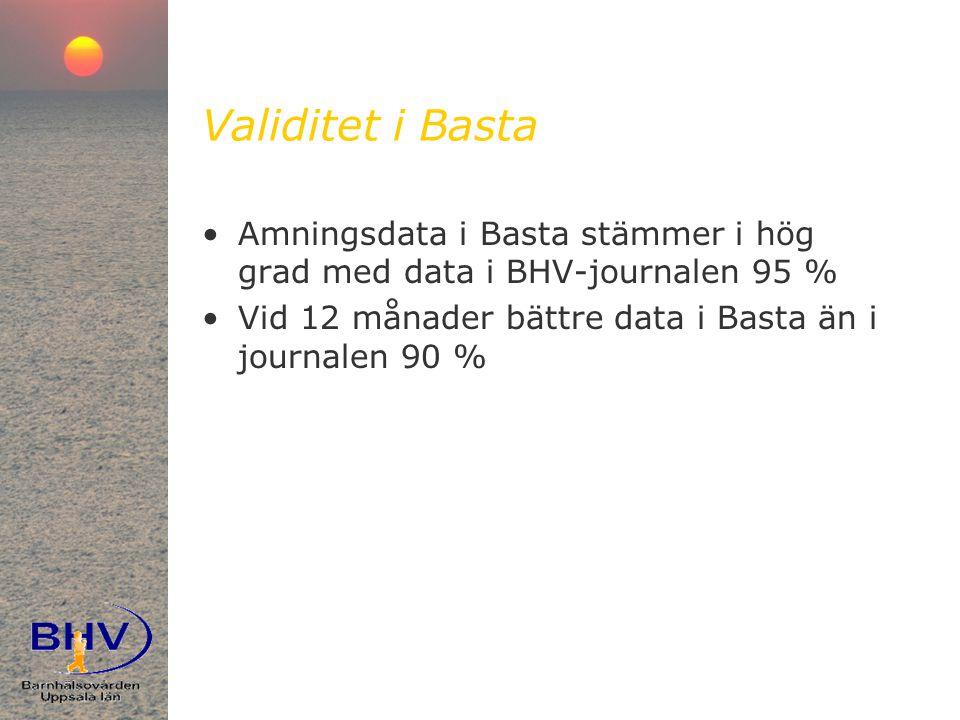 Validitet i Basta •Amningsdata i Basta stämmer i hög grad med data i BHV-journalen 95 % •Vid 12 månader bättre data i Basta än i journalen 90 %