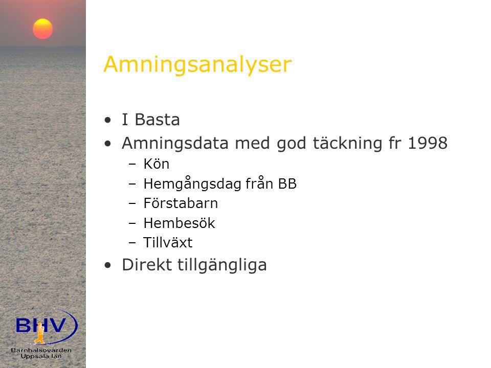 Amningsanalyser •I Basta •Amningsdata med god täckning fr 1998 –Kön –Hemgångsdag från BB –Förstabarn –Hembesök –Tillväxt •Direkt tillgängliga