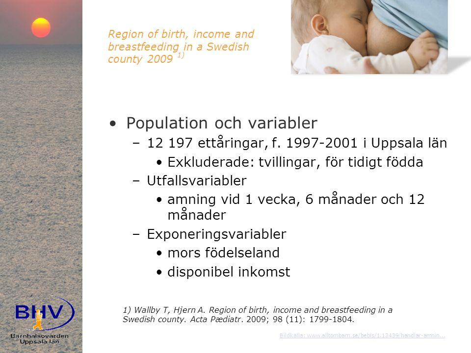 Region of birth, income and breastfeeding in a Swedish county 2009 1) •Population och variabler –12 197 ettåringar, f.