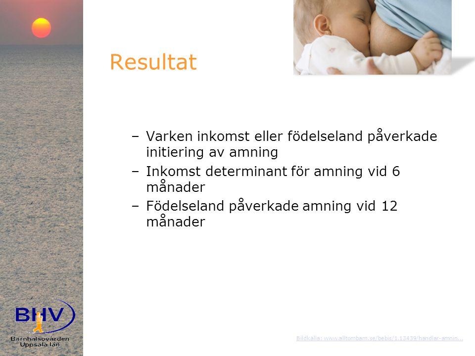 Resultat –Varken inkomst eller födelseland påverkade initiering av amning –Inkomst determinant för amning vid 6 månader –Födelseland påverkade amning