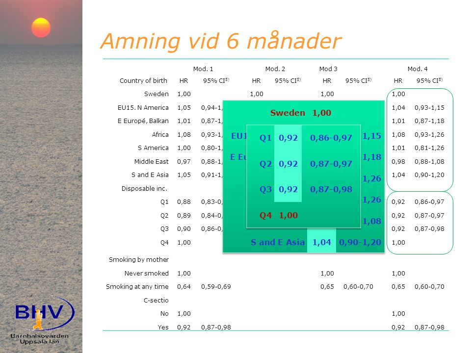 Amning vid 6 månader Mod.1Mod. 2 Mod 3Mod.