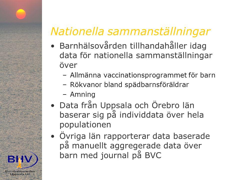 Nationella sammanställningar •Barnhälsovården tillhandahåller idag data för nationella sammanställningar över –Allmänna vaccinationsprogrammet för barn –Rökvanor bland spädbarnsföräldrar –Amning •Data från Uppsala och Örebro län baserar sig på individdata över hela populationen •Övriga län rapporterar data baserade på manuellt aggregerade data över barn med journal på BVC