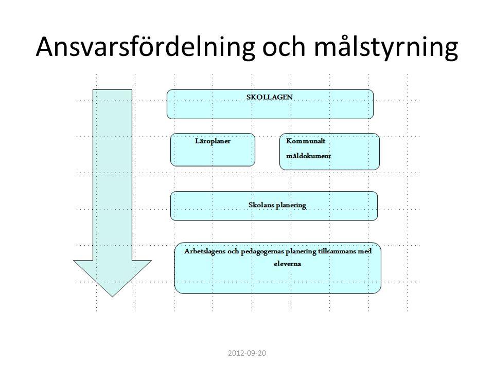 Ansvarsfördelning och målstyrning 2012-09-20