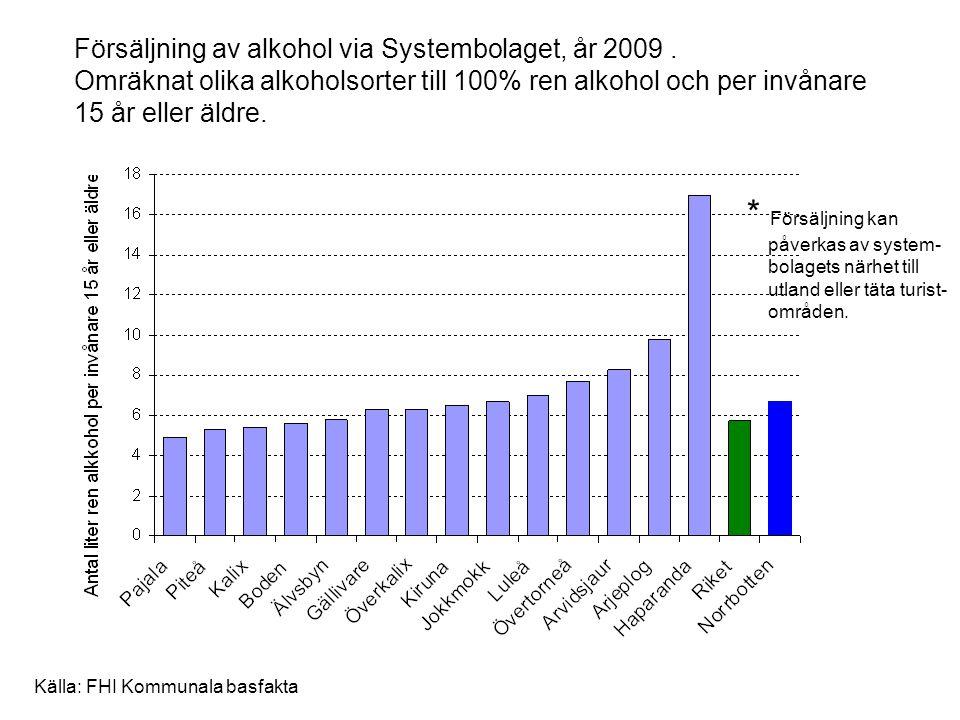 Försäljning av alkohol via Systembolaget, år 2009. Omräknat olika alkoholsorter till 100% ren alkohol och per invånare 15 år eller äldre. * Försäljnin