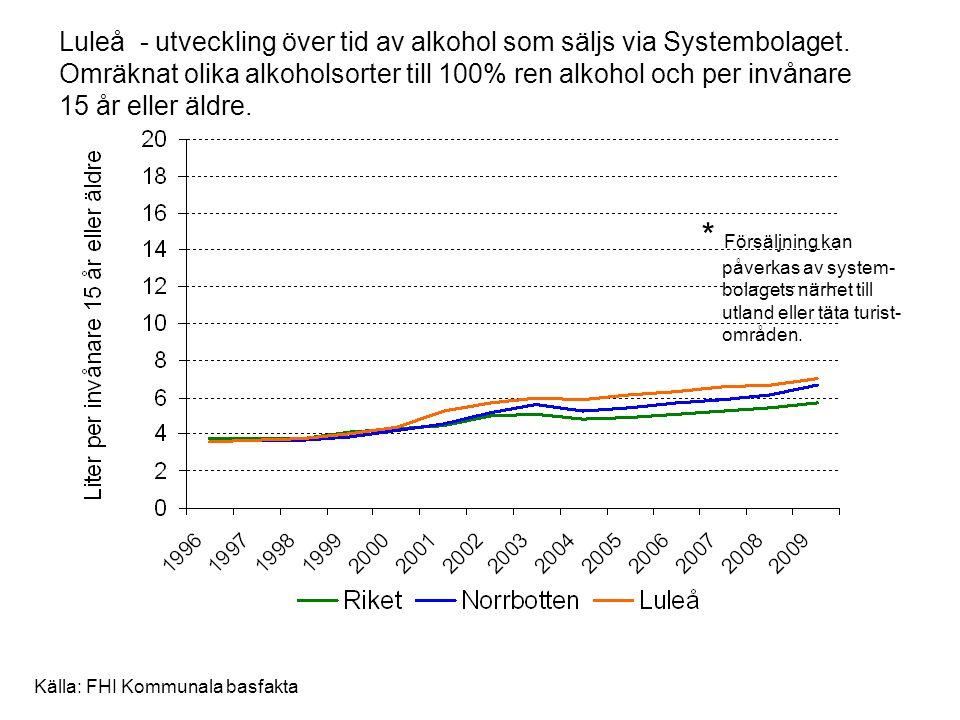 Luleå - utveckling över tid av alkohol som säljs via Systembolaget. Omräknat olika alkoholsorter till 100% ren alkohol och per invånare 15 år eller äl