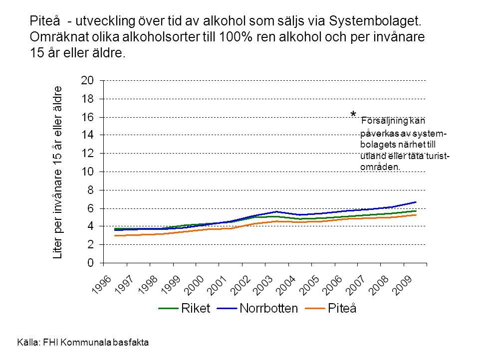 Piteå - utveckling över tid av alkohol som säljs via Systembolaget. Omräknat olika alkoholsorter till 100% ren alkohol och per invånare 15 år eller äl