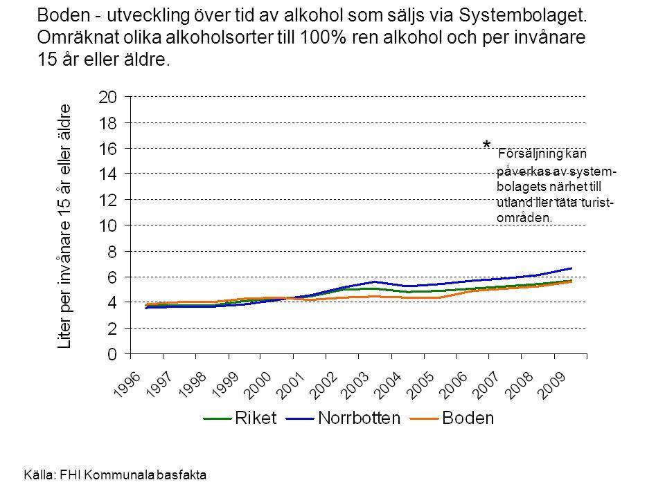 Boden - utveckling över tid av alkohol som säljs via Systembolaget. Omräknat olika alkoholsorter till 100% ren alkohol och per invånare 15 år eller äl