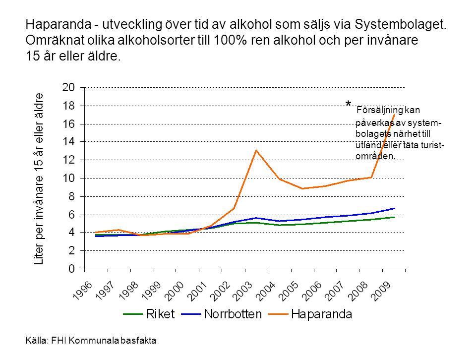 Haparanda - utveckling över tid av alkohol som säljs via Systembolaget. Omräknat olika alkoholsorter till 100% ren alkohol och per invånare 15 år elle