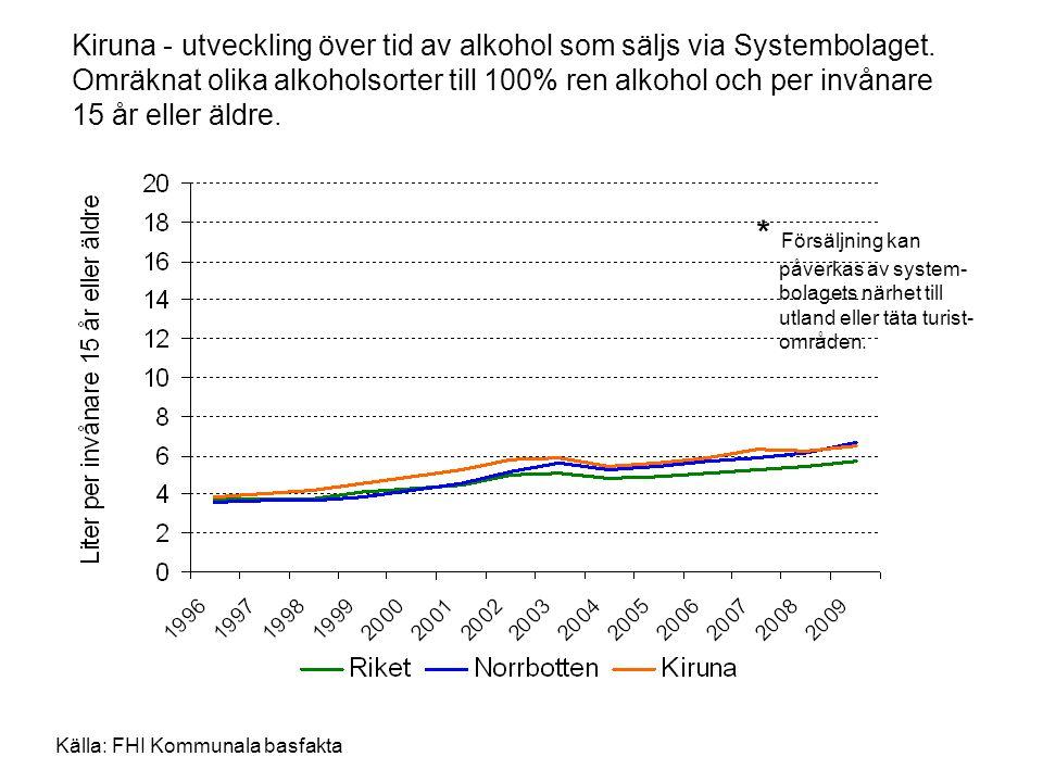 Kiruna - utveckling över tid av alkohol som säljs via Systembolaget. Omräknat olika alkoholsorter till 100% ren alkohol och per invånare 15 år eller ä