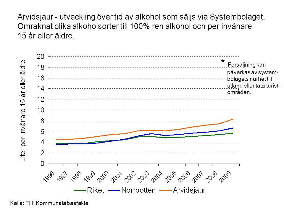 Arvidsjaur - utveckling över tid av alkohol som säljs via Systembolaget. Omräknat olika alkoholsorter till 100% ren alkohol och per invånare 15 år ell