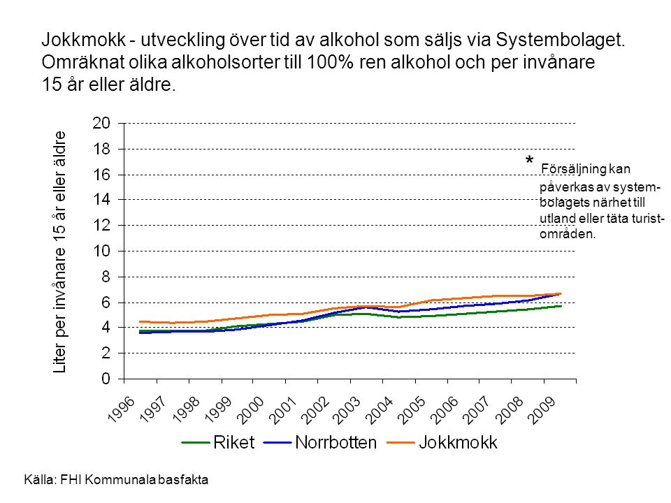 Jokkmokk - utveckling över tid av alkohol som säljs via Systembolaget. Omräknat olika alkoholsorter till 100% ren alkohol och per invånare 15 år eller