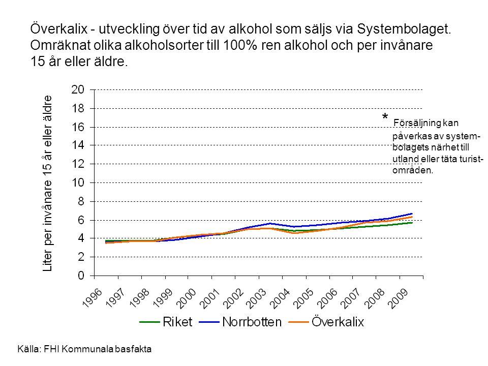 Överkalix - utveckling över tid av alkohol som säljs via Systembolaget. Omräknat olika alkoholsorter till 100% ren alkohol och per invånare 15 år elle