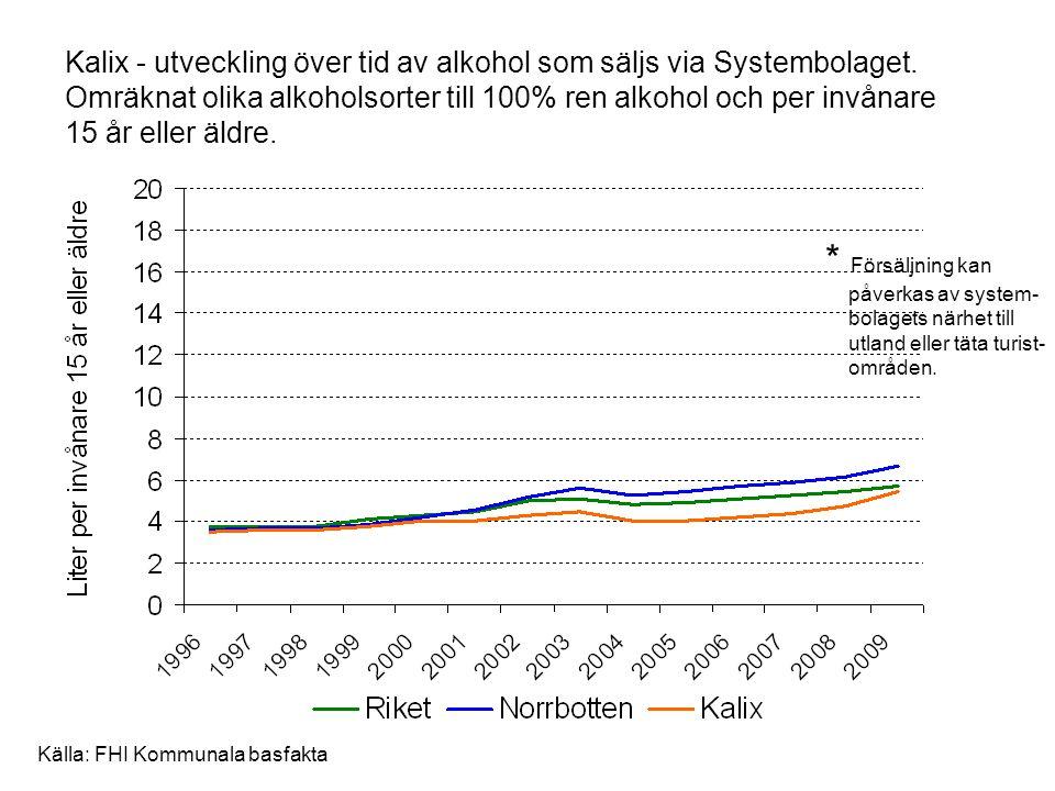 Kalix - utveckling över tid av alkohol som säljs via Systembolaget. Omräknat olika alkoholsorter till 100% ren alkohol och per invånare 15 år eller äl