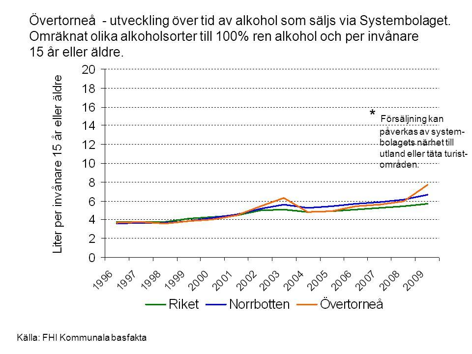 Övertorneå - utveckling över tid av alkohol som säljs via Systembolaget. Omräknat olika alkoholsorter till 100% ren alkohol och per invånare 15 år ell