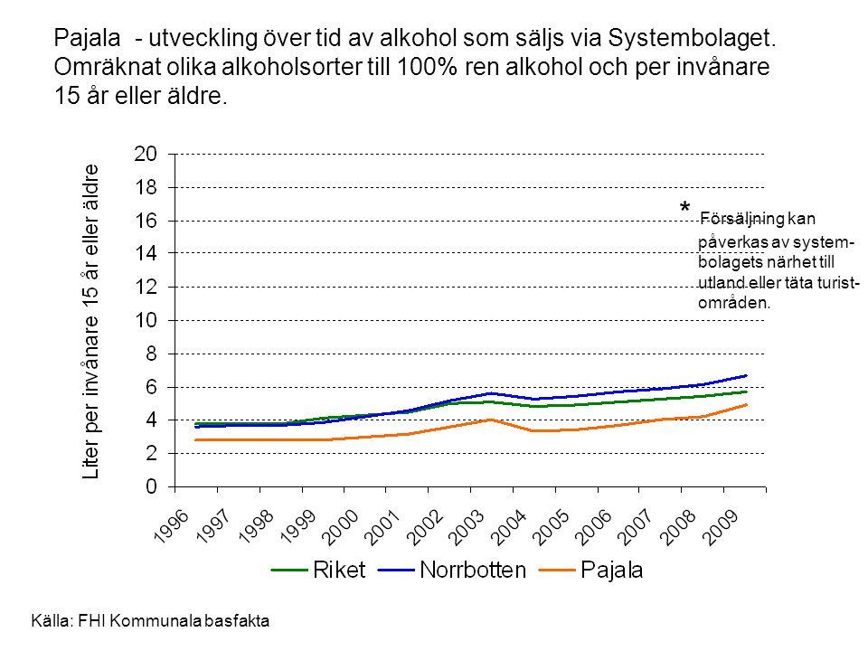 Pajala - utveckling över tid av alkohol som säljs via Systembolaget. Omräknat olika alkoholsorter till 100% ren alkohol och per invånare 15 år eller ä