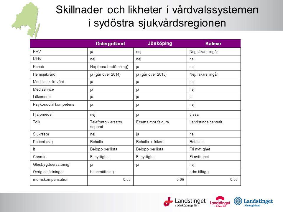 Skillnader och likheter i vårdvalssystemen i sydöstra sjukvårdsregionen ÖstergötlandJönköpingKalmar BHVjanejNej, läkare ingår MHVnej RehabNej (bara bedömning)janej Hemsjukvårdja (går över 2014)ja (går över 2013)Nej, läkare ingår Medicinsk fotvårdja nej Med serviceja nej Läkemedelja Psykosocial kompetensja nej Hjälpmedelnejjavissa TolkTelefontolk ersätts separat Ersätts mot fakturaLandstings centralt Sjukresornejjanej Patient avgBehållaBehålla + frikortBetala in ItBelopp per lista Fri nyttighet CosmicFi nyttighet Glesbygdsersättningja nej Övrig ersättningarbasersättning adm tillägg momskompensation0,030,06