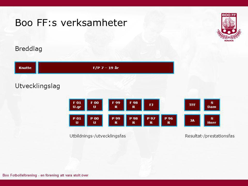 Boo Fotbollsförening - en förening att vara stolt över Boo FF:s verksamheter Breddlag Utvecklingslag KnatteF/P 7 – 19 år F 01 U.gr F 00 U F 99 R F 98 R FJ P 96 R P 01 U P 00 U P 99 R P 98 R P 97 R S Herr S Dam JA TFF Utbildnings-/utvecklingsfasResultat-/prestationsfas