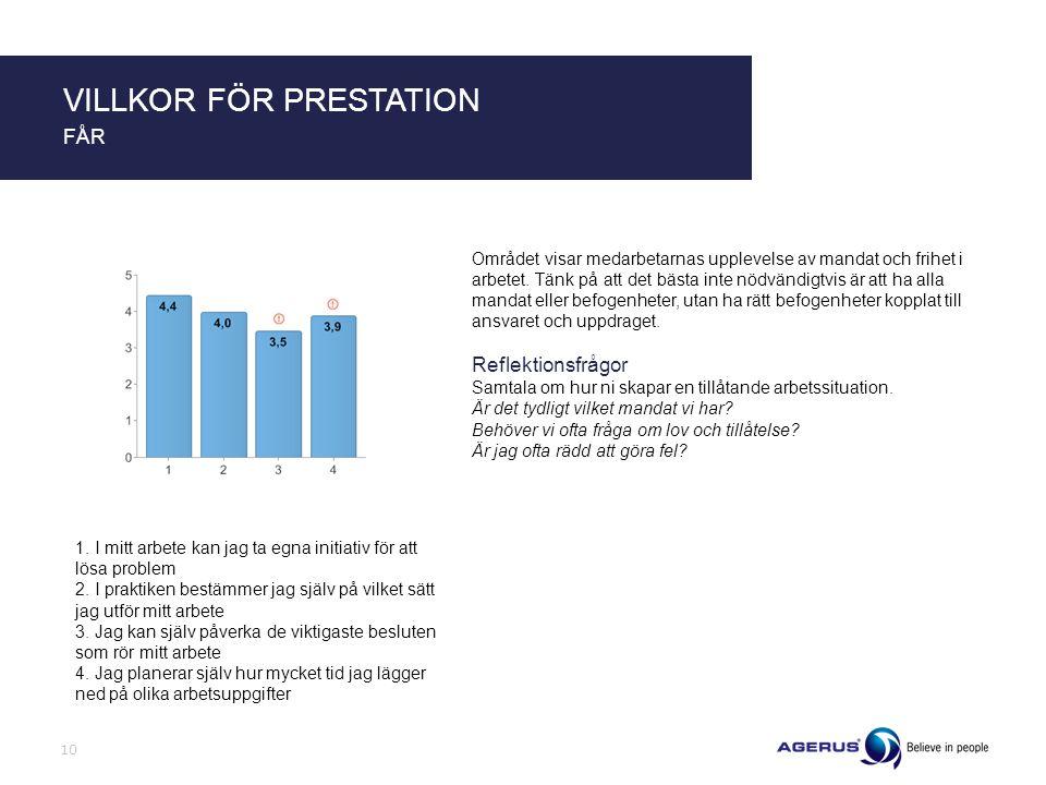 Området visar medarbetarnas upplevelse av mandat och frihet i arbetet.