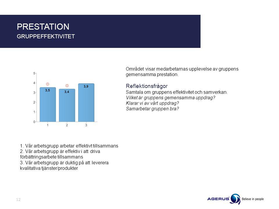Området visar medarbetarnas upplevelse av gruppens gemensamma prestation. Reflektionsfrågor Samtala om gruppens effektivitet och samverkan. Vilket är