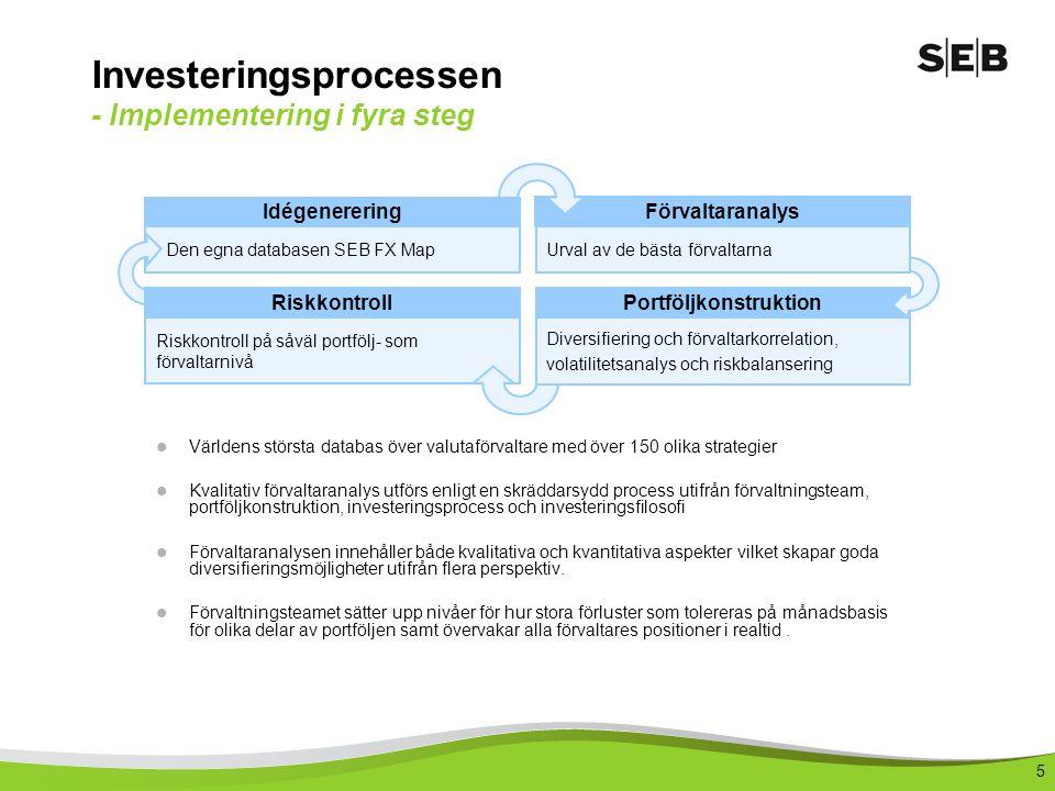 5 Investeringsprocessen - Implementering i fyra steg Förvaltaranalys Portföljkonstruktion Den egna databasen SEB FX Map Riskkontroll på såväl portfölj