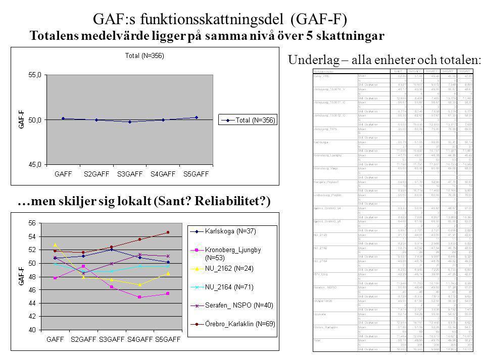 GAF:s funktionsskattningsdel (GAF-F) Totalens medelvärde ligger på samma nivå över 5 skattningar …men skiljer sig lokalt (Sant? Reliabilitet?) Underla
