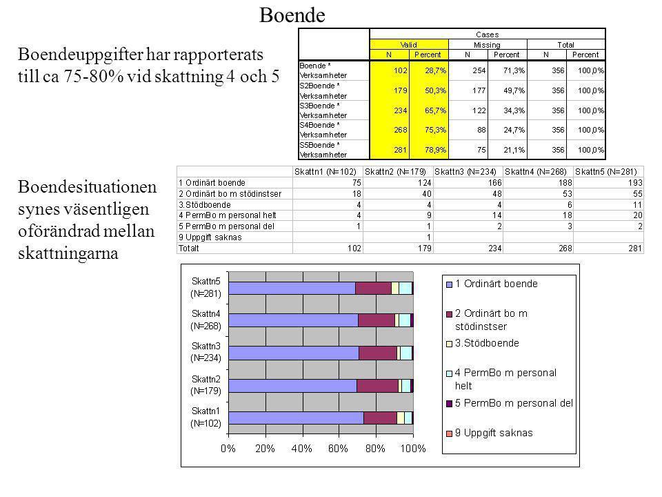 Boendeuppgifter har rapporterats till ca 75-80% vid skattning 4 och 5 Boende Boendesituationen synes väsentligen oförändrad mellan skattningarna