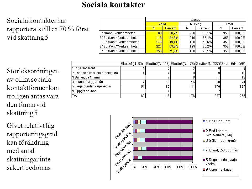 Sociala kontakter Sociala kontakter har rapporterats till ca 70 % först vid skattning 5 Storleksordningen av olika sociala kontaktformer kan troligen