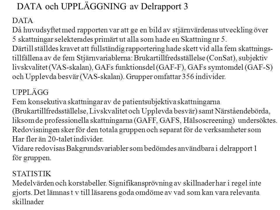 DATA och UPPLÄGGNING av Delrapport 3 DATA Då huvudsyftet med rapporten var att ge en bild av stjärnvärdenas utveckling över 5 skattningar selekterades