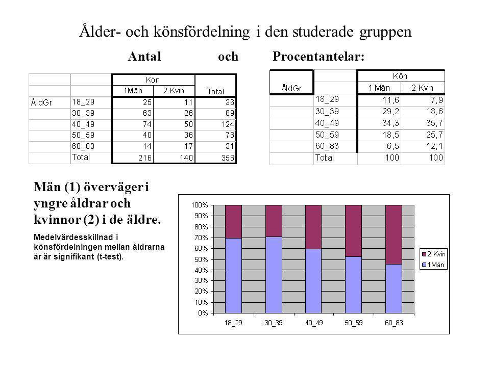 Ålder- och könsfördelning i den studerade gruppen Antal och Procentantelar: Män (1) överväger i yngre åldrar och kvinnor (2) i de äldre. Medelvärdessk