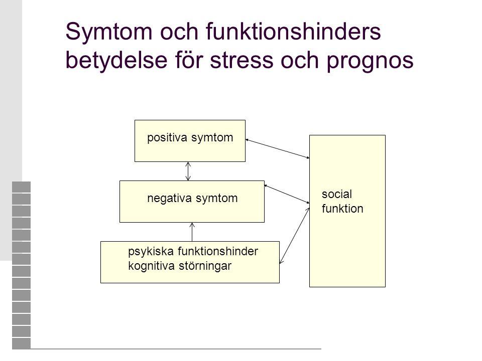 positiva symtom negativa symtom psykiska funktionshinder kognitiva störningar social funktion Symtom och funktionshinders betydelse för stress och pro