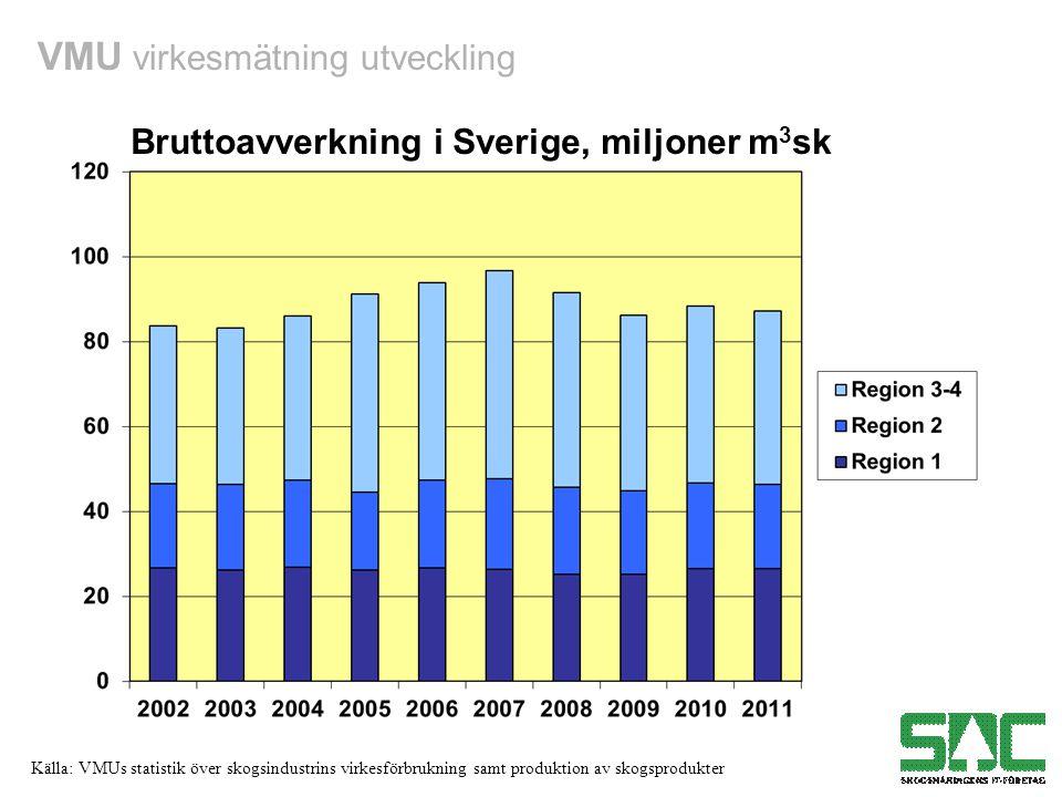 VMU virkesmätning utveckling Källa: VMUs statistik över skogsindustrins virkesförbrukning samt produktion av skogsprodukter Bruttoavverkning i Sverige, miljoner m 3 sk