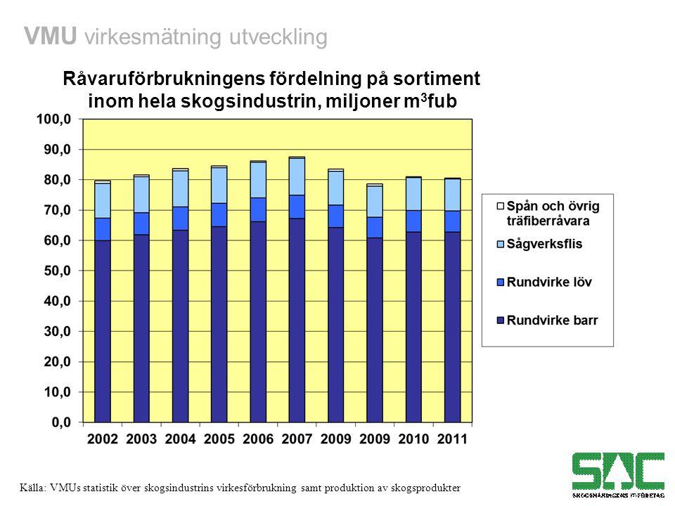 VMU virkesmätning utveckling Källa: VMUs statistik över skogsindustrins virkesförbrukning samt produktion av skogsprodukter Råvaruförbrukningens fördelning på sortiment inom hela skogsindustrin, miljoner m 3 fub
