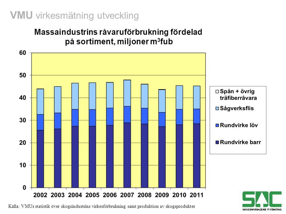 VMU virkesmätning utveckling Källa: VMUs statistik över skogsindustrins virkesförbrukning samt produktion av skogsprodukter Massaindustrins råvaruförbrukning fördelad på sortiment, miljoner m 3 fub