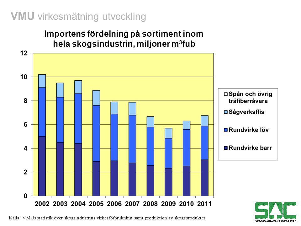 VMU virkesmätning utveckling Källa: VMUs statistik över skogsindustrins virkesförbrukning samt produktion av skogsprodukter Importens fördelning på sortiment inom hela skogsindustrin, miljoner m 3 fub